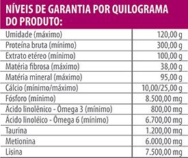 tabela_ng_carnes_gato